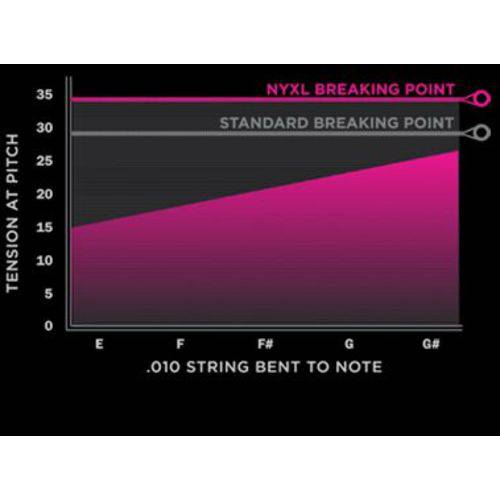 Encordoamento Guitarra Nyxl 1149 - Daddario